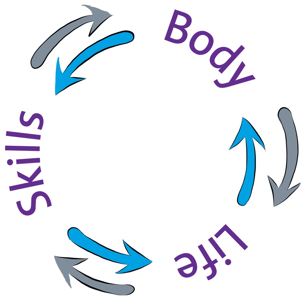 Body Life Skills Diagram